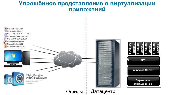Упрощённое представление о виртуализации приложений