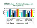 olts findings anticipated independent living leisure