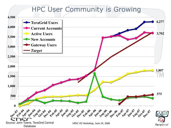 HPC User Community is Growing