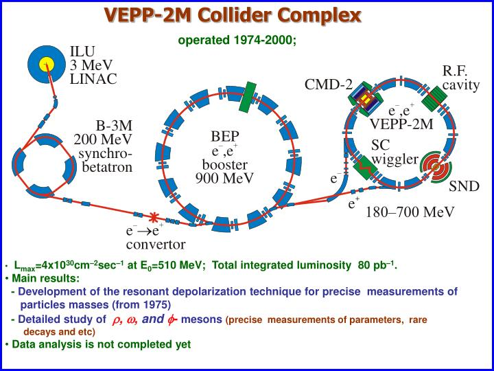 VEPP-2M Collider Complex