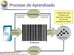 processo de aprendizado3