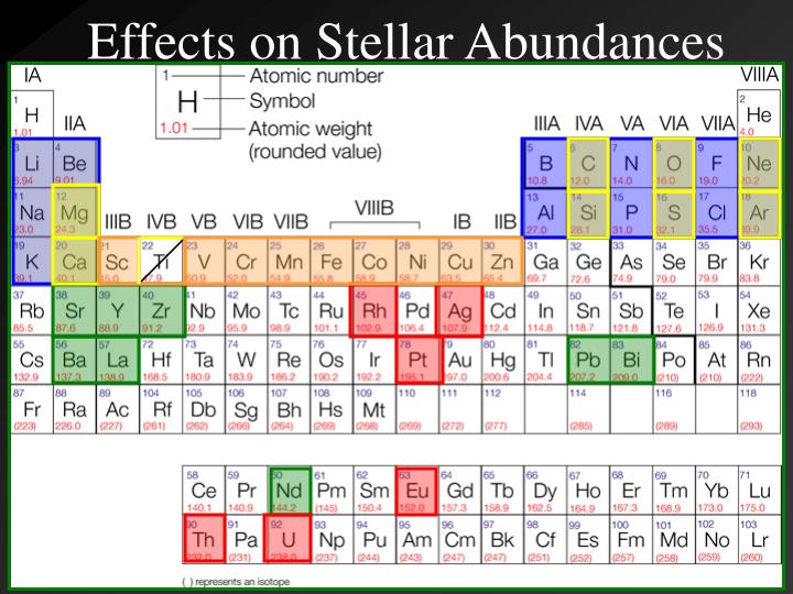 Effects on Stellar Abundances