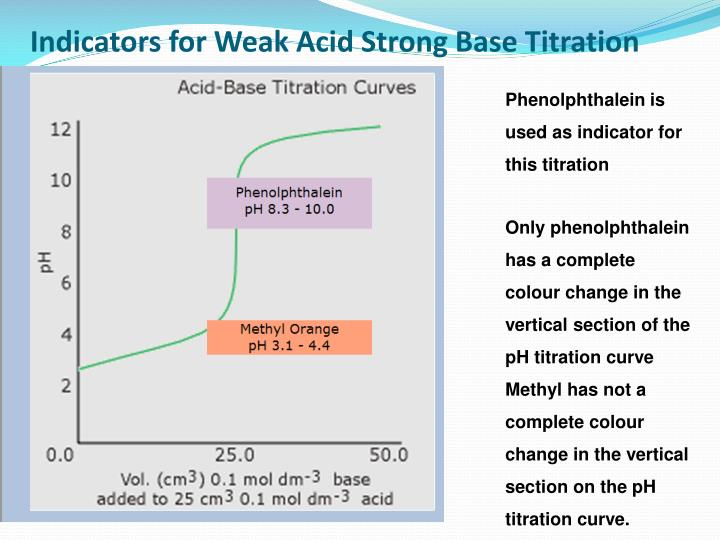 acid base titration using method of double indicators essay The reaction between acid and base often yields the products of salt and water the formation of water in this neutralization reaction is caused by the combination of h3o+ and oh in order to determine the concentration of an unknown acid and base, a method called acid-base titration is used.