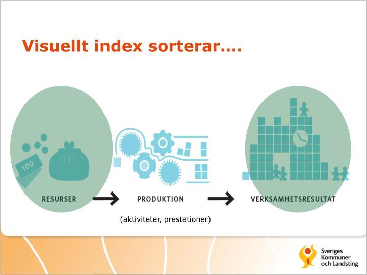 Visuellt index sorterar….