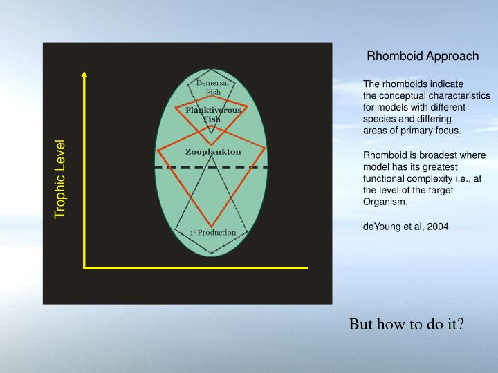 Rhomboid Approach