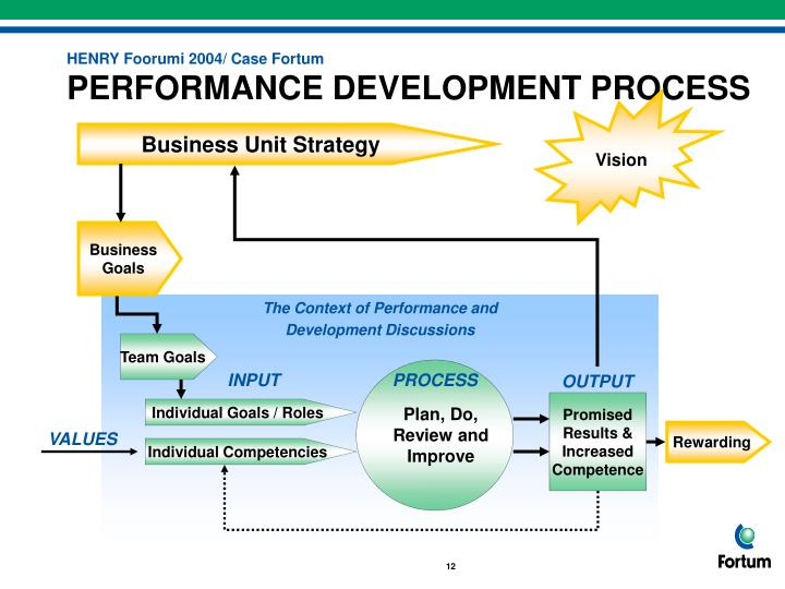 The Context of Performance and