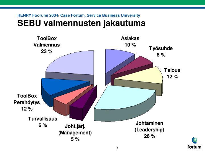 HENRY Foorumi 2004/ Case Fortum, Service Business University