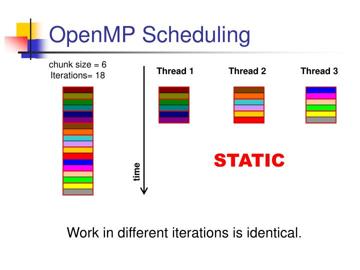 Openmp scheduling1