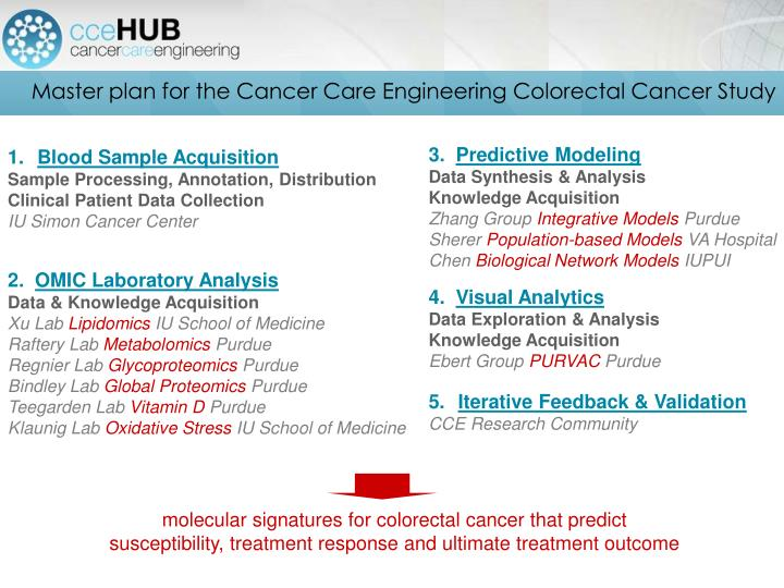 Master plan for the Cancer Care Engineering Colorectal Cancer Study