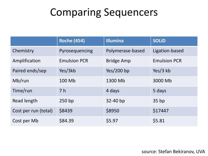 Comparing Sequencers