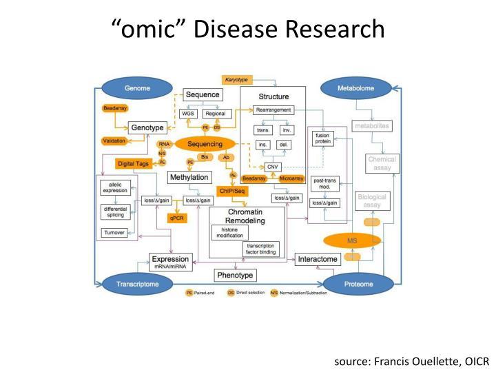 Omic disease research