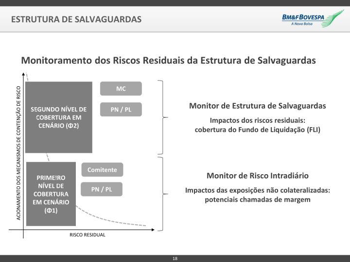 Monitoramento dos Riscos Residuais da Estrutura de