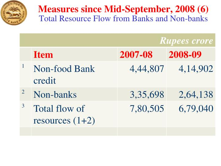 Measures since Mid-September, 2008 (6)