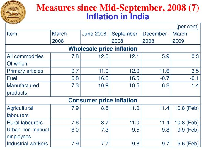 Measures since Mid-September, 2008 (7)