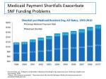 medicaid payment shortfalls exacerbate snf funding problems