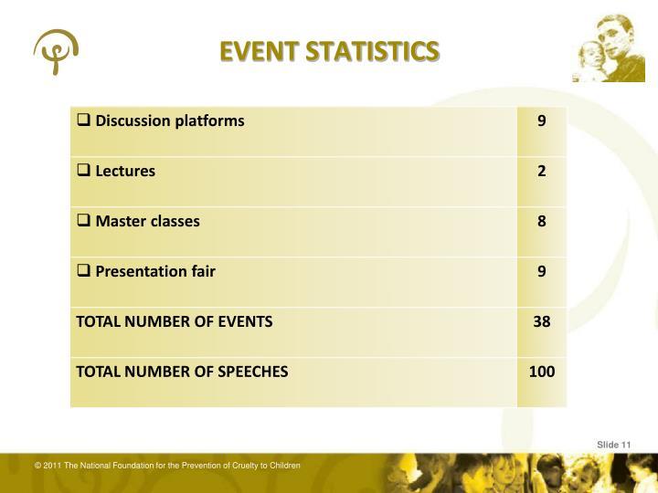 EVENT STATISTICS