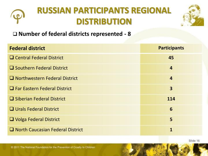 RUSSIAN PARTICIPANTS REGIONAL DISTRIBUTION