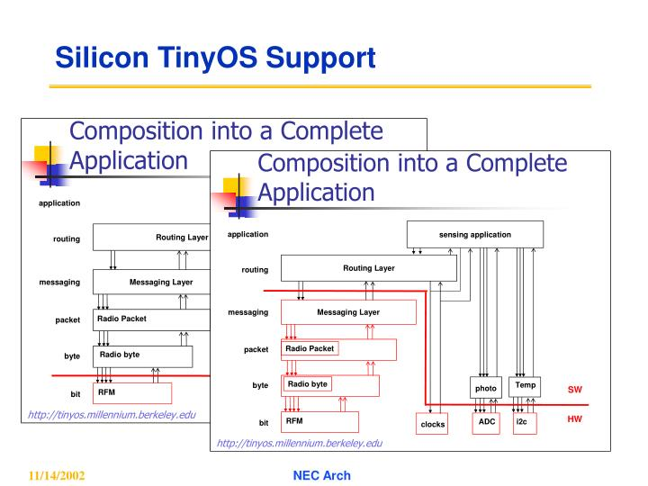 Silicon TinyOS Support