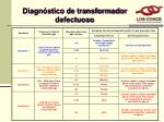 diagn stico de transformador defectuoso1