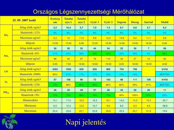 Országos Légszennyezettségi Mérőhálózat