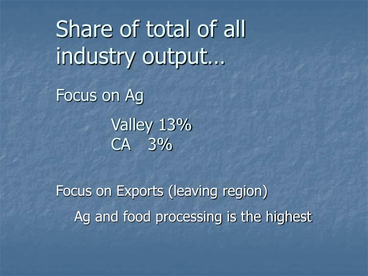 Share of total of all industry output…
