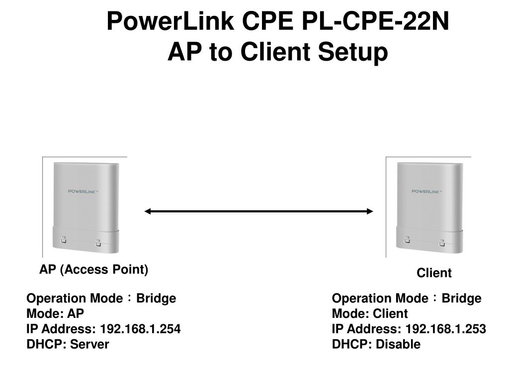 192.168 1.253 ppt - ap (access point) powerpoint presentation, free