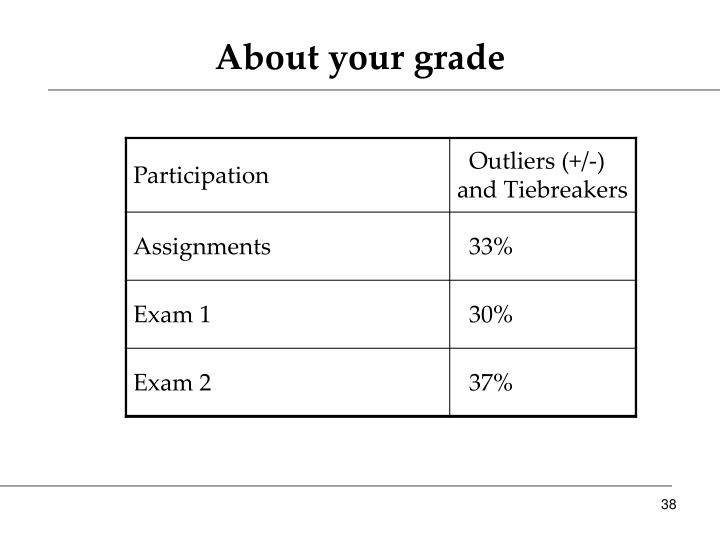 About your grade