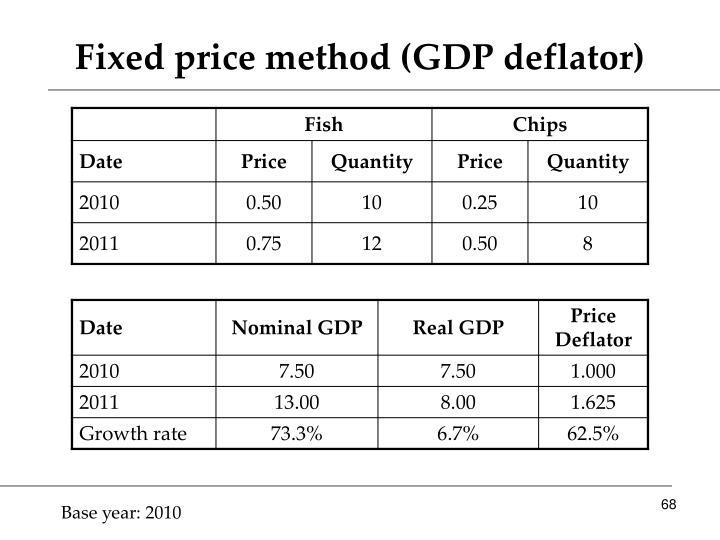 Fixed price method (GDP deflator)