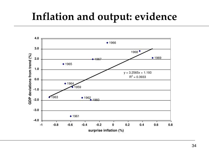 Inflation and output: evidence