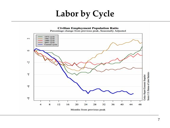 Labor by Cycle