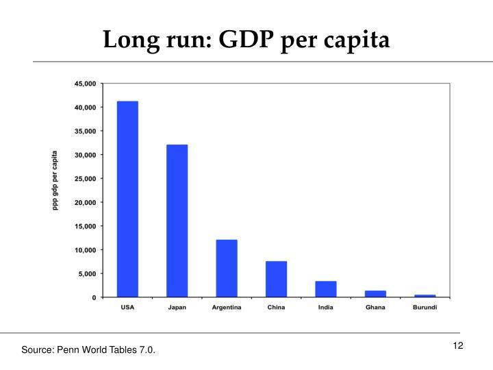 Long run: GDP per capita