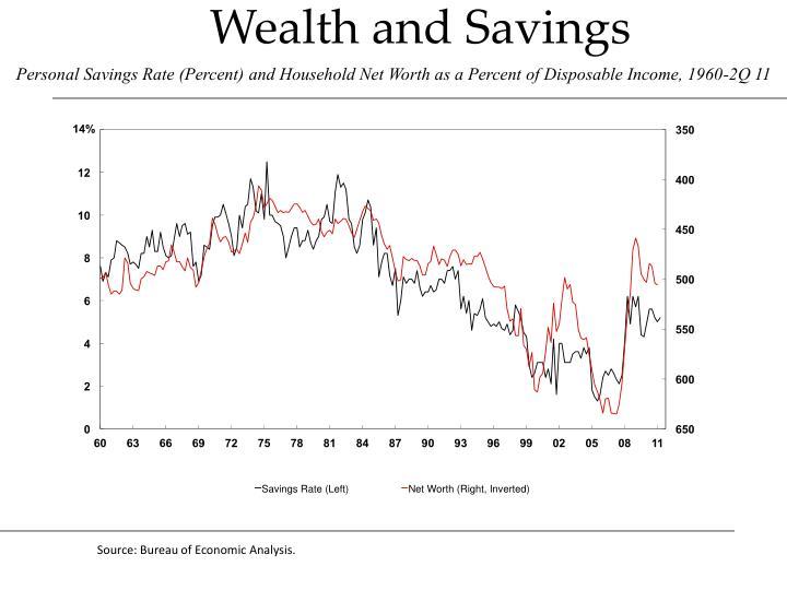 Wealth and Savings