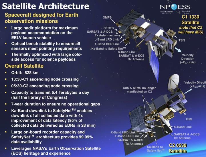 Satellite Architecture