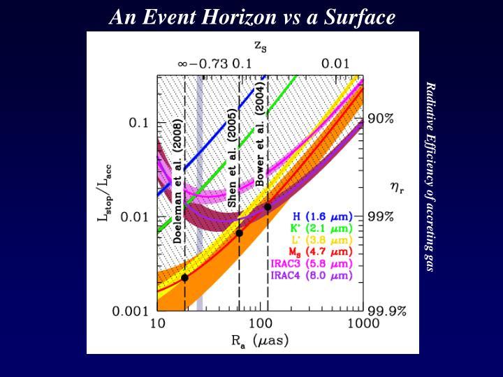 An Event Horizon vs a Surface