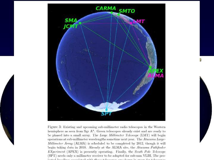 Very Large Baseline Interferometry (VLBI) at sub-millimeter wavelengths