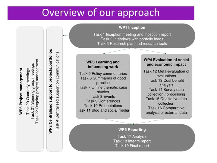 Overview of our approach
