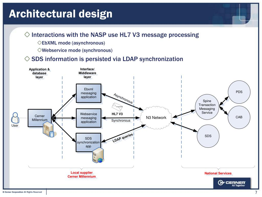 PPT - A Supplier View of Testing Integration with National