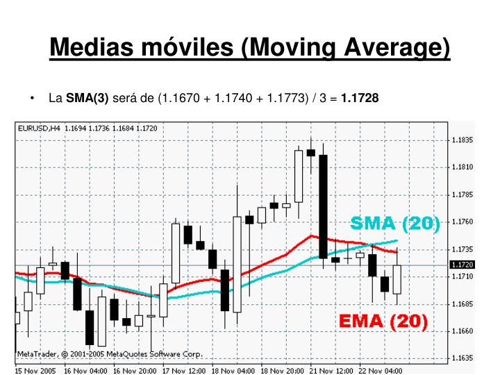 Medias móviles (Moving Average)
