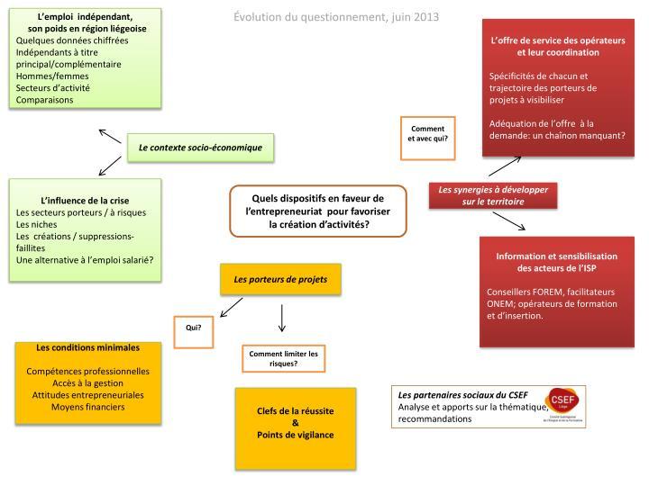 Évolution du questionnement, juin 2013