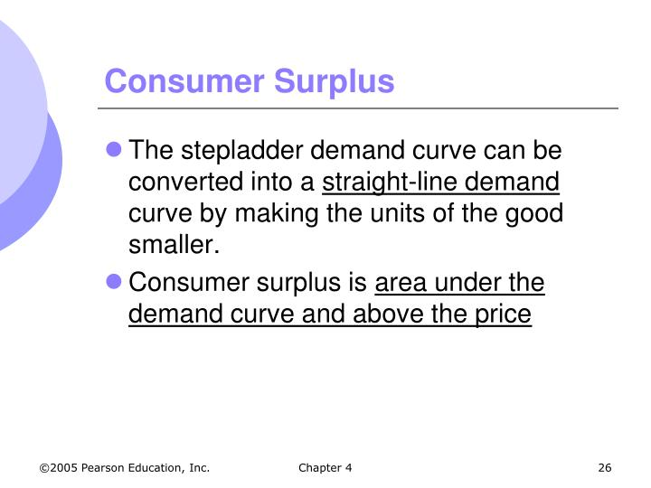 Consumer Surplus