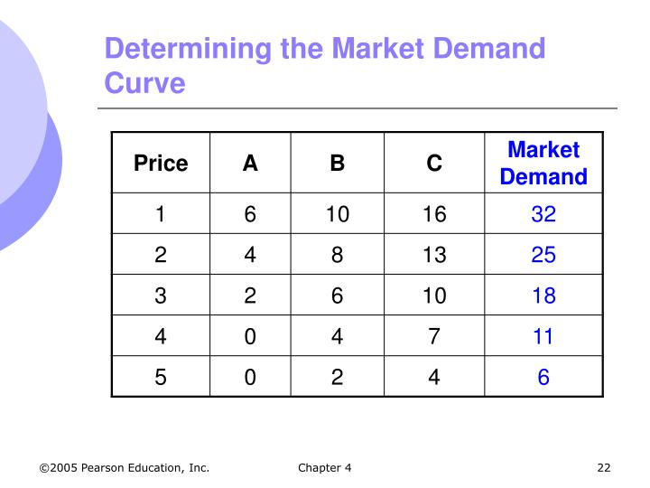 Determining the Market Demand Curve