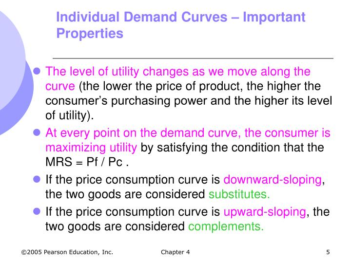 Individual Demand Curves – Important Properties