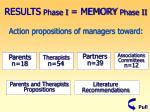 results phase i memory phase ii
