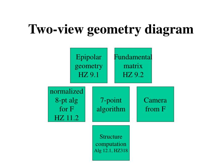 Ppt two view geometry diagram powerpoint presentation id4522351 two view geometry diagram ccuart Choice Image