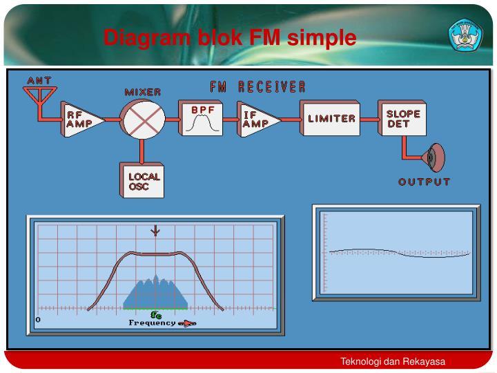 Ppt work principle of fm radio receiver powerpoint presentation diagram blok fm simple ccuart Image collections