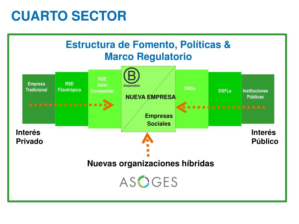 PPT - La Nueva Empresa: El surgimiento del Cuarto Sector en ...