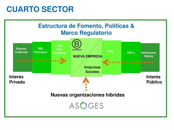 PPT - La Nueva Empresa: El surgimiento del Cuarto Sector en Chile ...