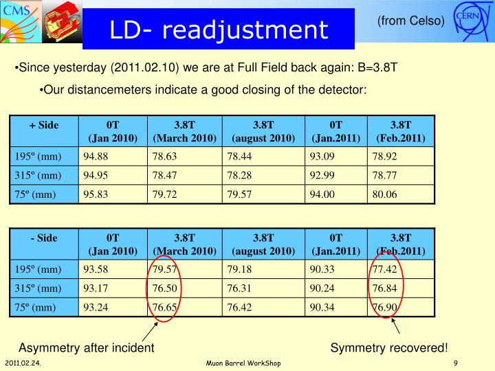 LD- readjustment