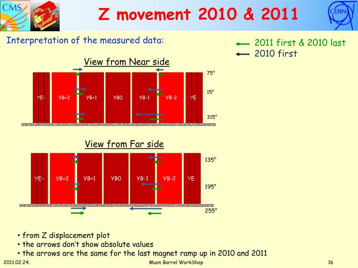 Z movement 2010 & 2011