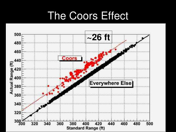 The Coors Effect